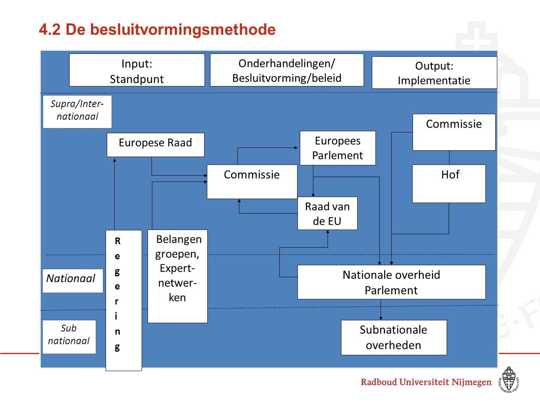 4.2 De besluitvormingsmethode 8 Europese Raad Commissie Europees Parlement Raad van de EU Hof (Belangen groepen, Expert- netwer- ken Nationale overhei
