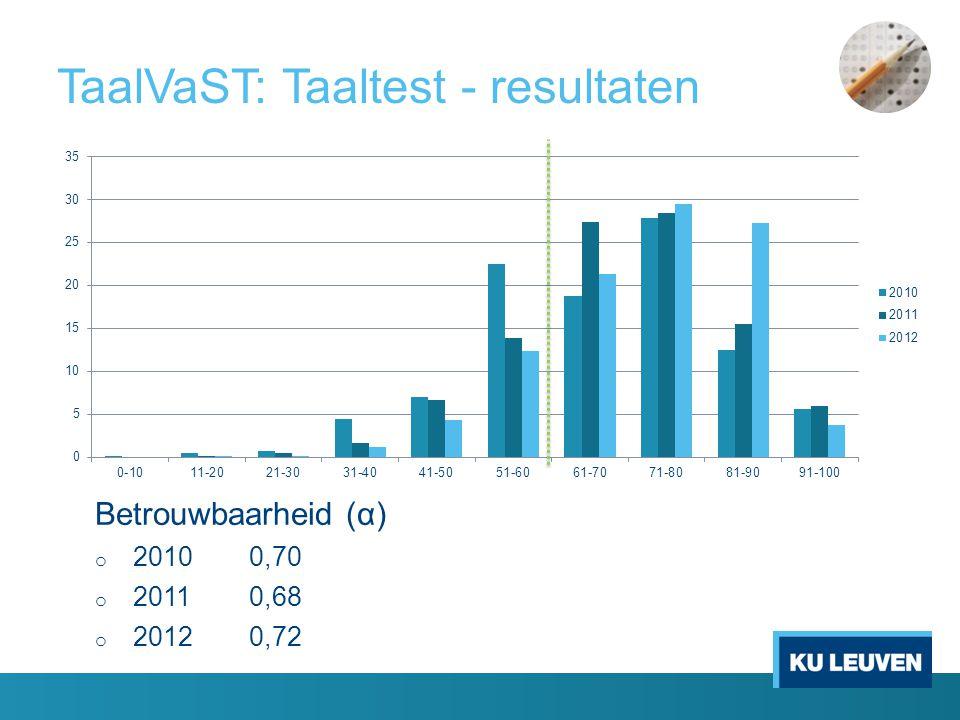 TaalVaST: Taaltest - resultaten Betrouwbaarheid (α) o 20100,70 o 20110,68 o 20120,72
