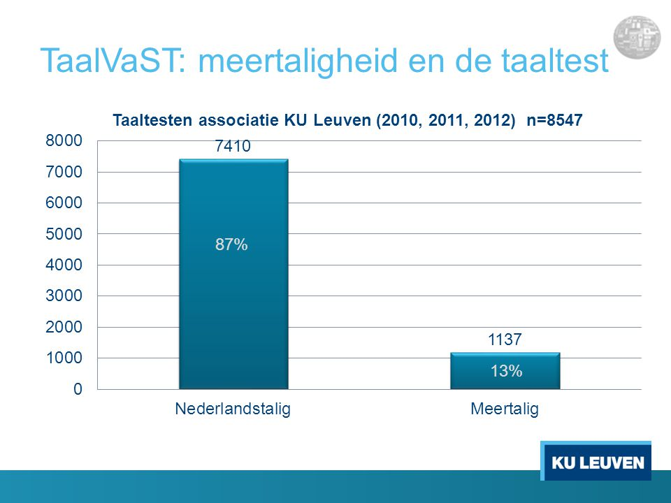 TaalVaST: meertaligheid en de taaltest 87% 13%