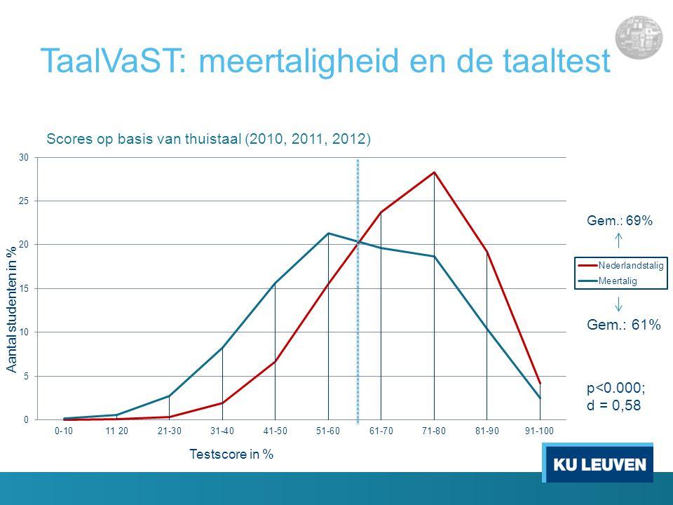 TaalVaST: meertaligheid en de taaltest Gem.: 69% Gem.: 61% Aantal studenten in % Testscore in % Scores op basis van thuistaal (2010, 2011, 2012) p<0.000; d = 0,58