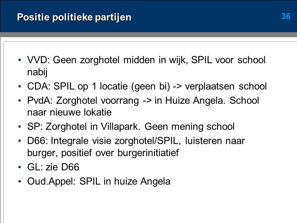 36 Positie politieke partijen • VVD: Geen zorghotel midden in wijk, SPIL voor school nabij • CDA: SPIL op 1 locatie (geen bi) -> verplaatsen school • PvdA: Zorghotel voorrang -> in Huize Angela.