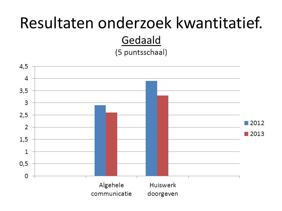 Resultaten onderzoek kwantitatief. Gedaald (5 puntsschaal)