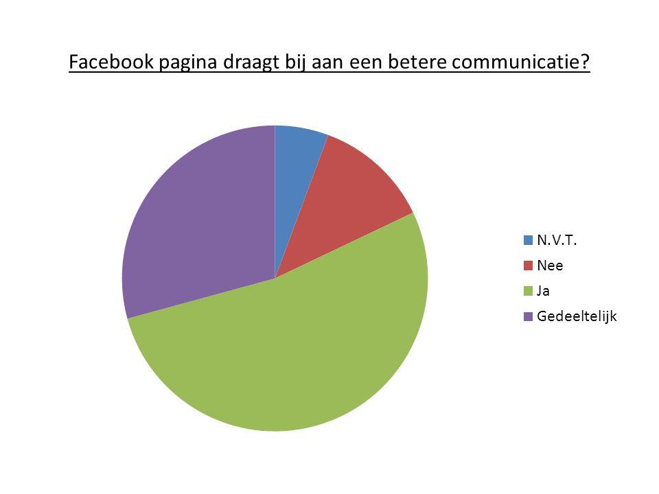 Facebook pagina draagt bij aan een betere communicatie?