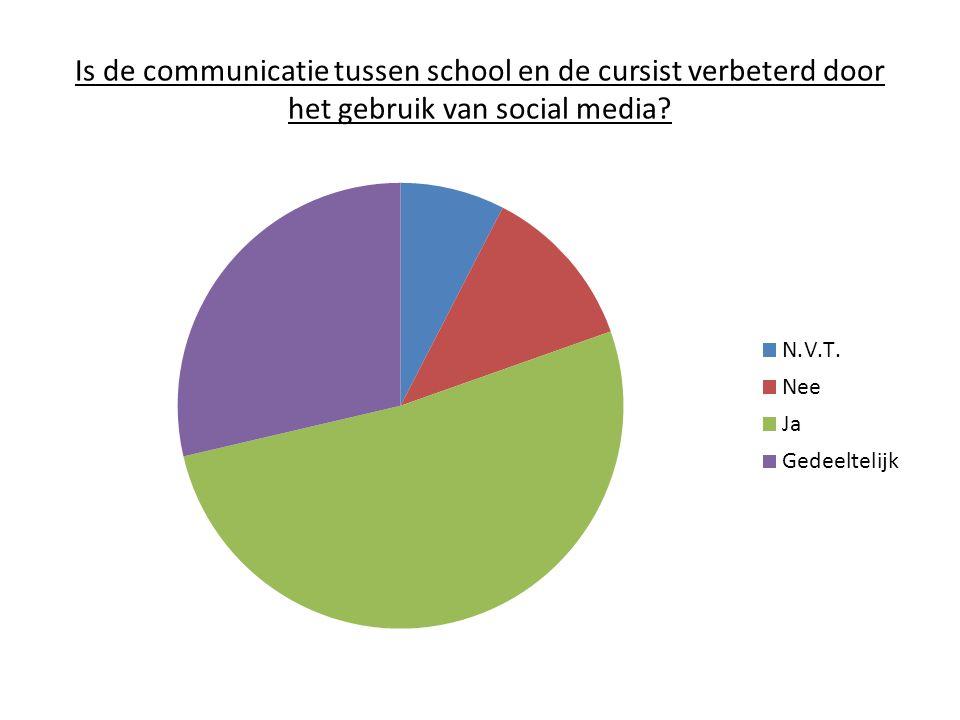 Is de communicatie tussen school en de cursist verbeterd door het gebruik van social media?