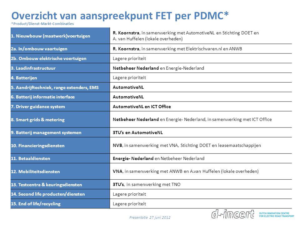 Overzicht van aanspreekpunt FET per PDMC* *Product/Dienst-Markt-Combinaties 1. Nieuwbouw (maatwerk)voertuigen R. Koornstra, in samenwerking met Automo