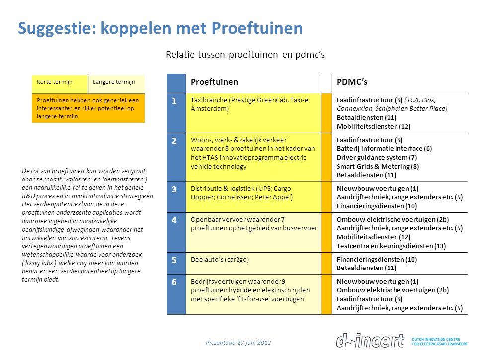 Suggestie: koppelen met Proeftuinen Relatie tussen proeftuinen en pdmc's ProeftuinenPDMC's 1 Taxibranche (Prestige GreenCab, Taxi-e Amsterdam) Laadinfrastructuur (3) (TCA, Bios, Connexxion, Schiphol en Better Place) Betaaldiensten (11) Mobiliteitsdiensten (12) 2 Woon-, werk- & zakelijk verkeer waaronder 8 proeftuinen in het kader van het HTAS innovatieprogramma electric vehicle technology Laadinfrastructuur (3) Batterij informatie interface (6) Driver guidance system (7) Smart Grids & Metering (8) Betaaldiensten (11) 3 Distributie & logistiek (UPS; Cargo Hopper; Cornelissen; Peter Appel) Nieuwbouw voertuigen (1) Aandrijftechniek, range extenders etc.