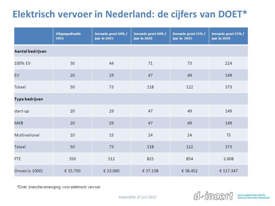 Elektrisch vervoer in Nederland: de cijfers van DOET* Presentatie 27 juni 2012 Uitgangssituatie 2011 Scenario groei 10% / jaar in 2015 Scenario groei