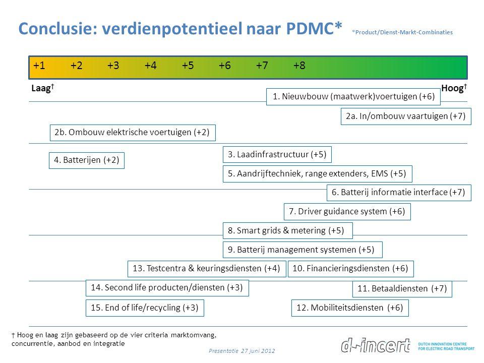 Conclusie: verdienpotentieel naar PDMC* *Product/Dienst-Markt-Combinaties Laag † Hoog † 4. Batterijen (+2) 3. Laadinfrastructuur (+5) 5. Aandrijftechn