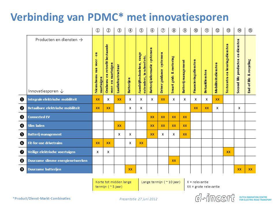 Verbinding van PDMC* met innovatiesporen ①②③④⑤⑥⑦⑧⑨⑩⑪⑫⑬⑭⑮ Producten en diensten → Innovatiesporen ↓ Nieuwbouw van voer - en vaartuigen Ombouw en retrof