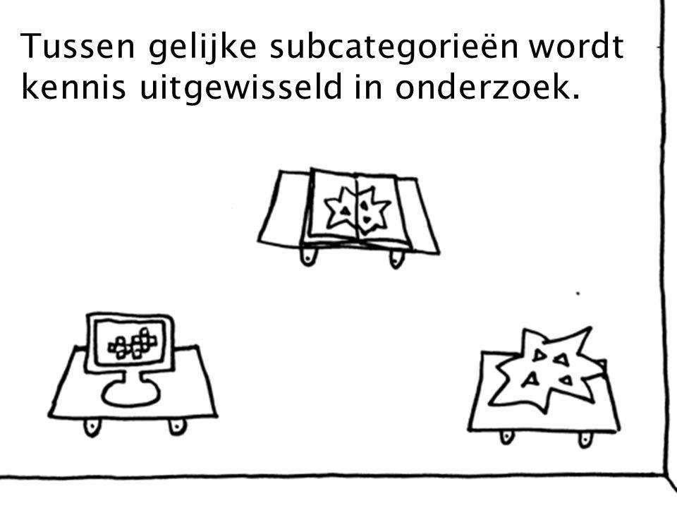 Tussen gelijke subcategorieën wordt kennis uitgewisseld in onderzoek.