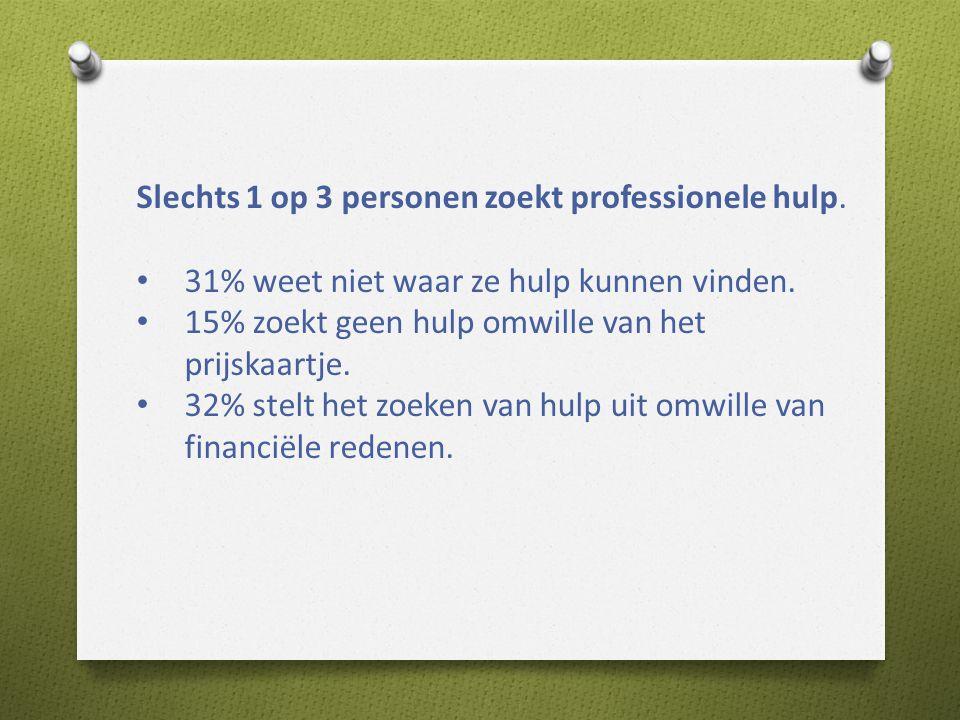 Slechts 1 op 3 personen zoekt professionele hulp.• 31% weet niet waar ze hulp kunnen vinden.