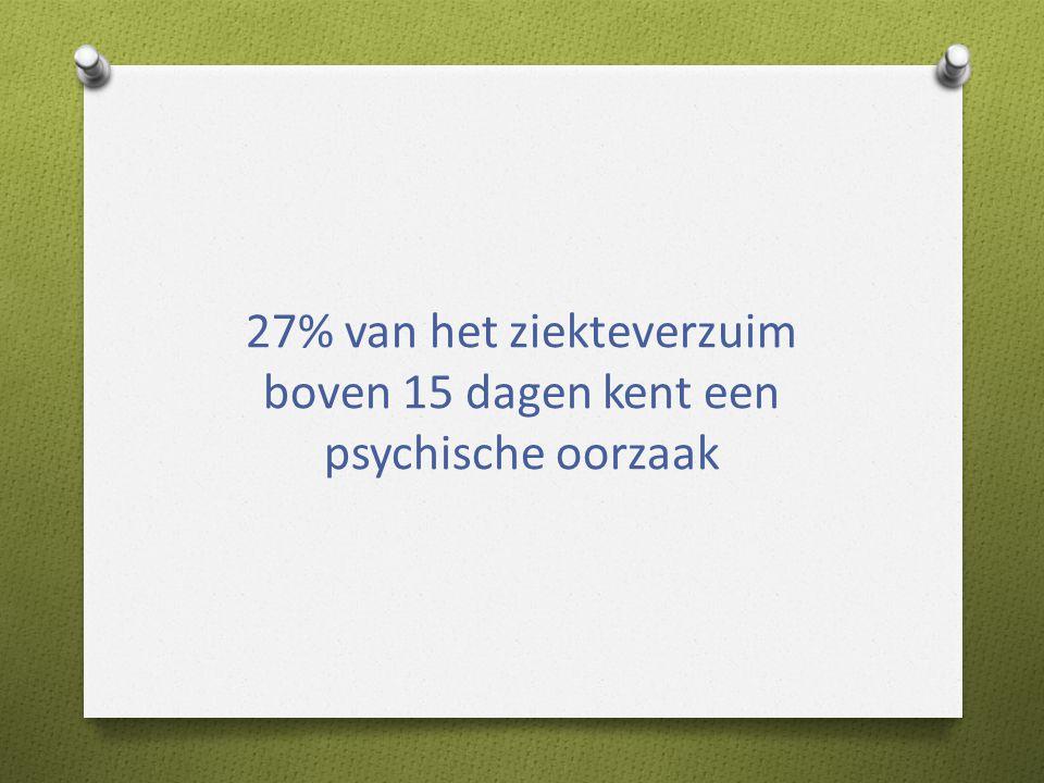 27% van het ziekteverzuim boven 15 dagen kent een psychische oorzaak
