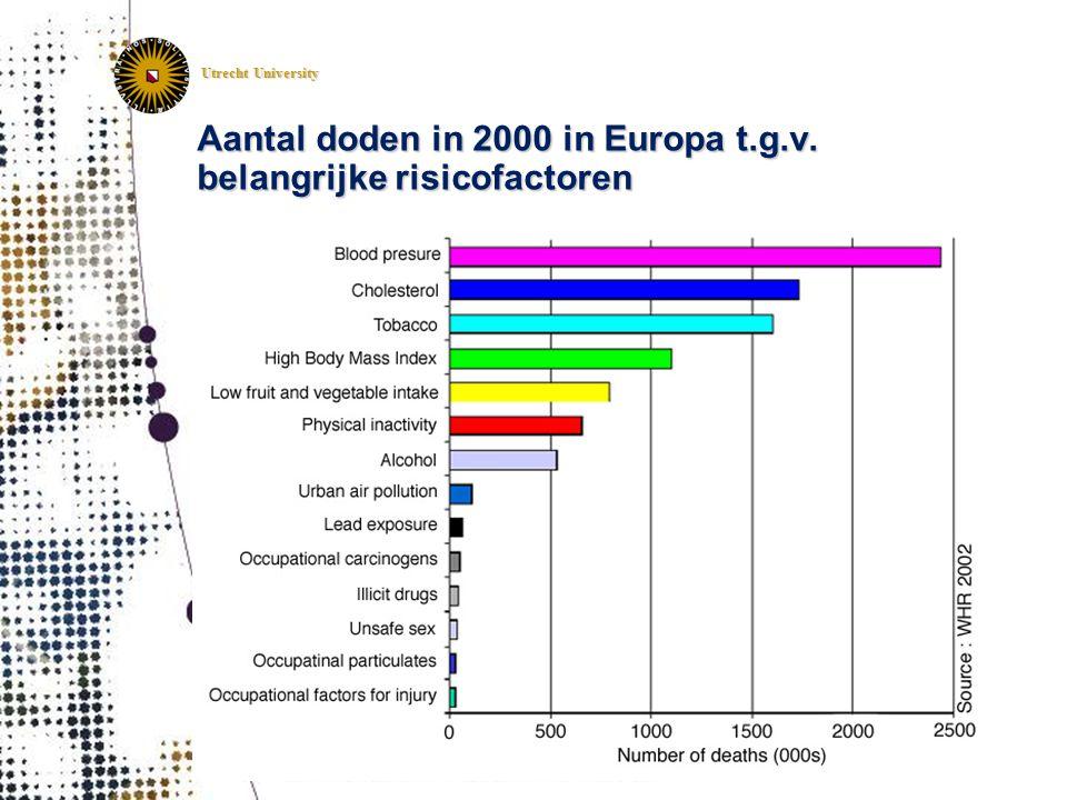 Aantal doden in 2000 in Europa t.g.v. belangrijke risicofactoren