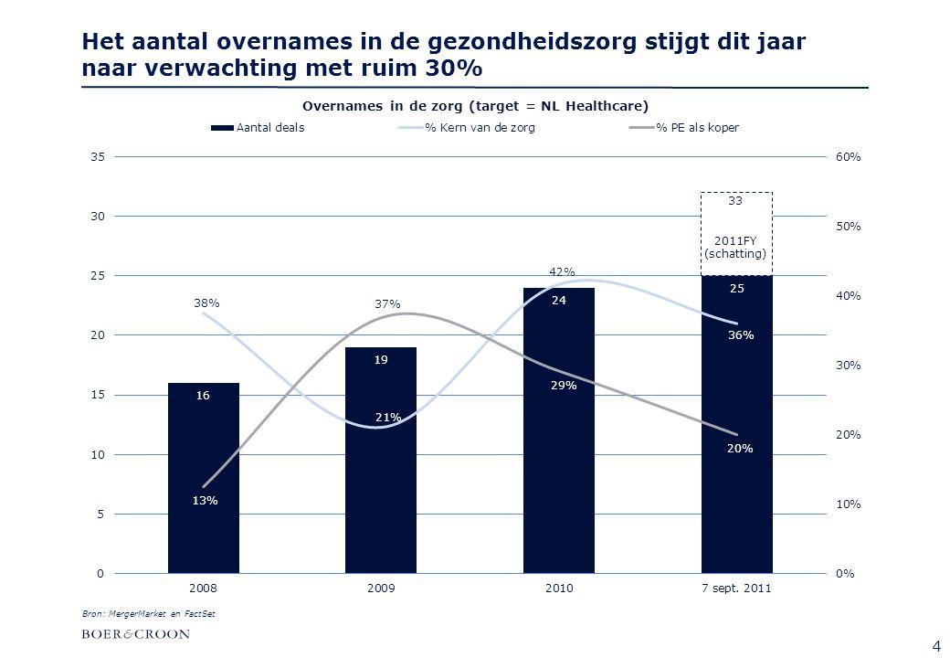 4 Het aantal overnames in de gezondheidszorg stijgt dit jaar naar verwachting met ruim 30% Bron: MergerMarket en FactSet