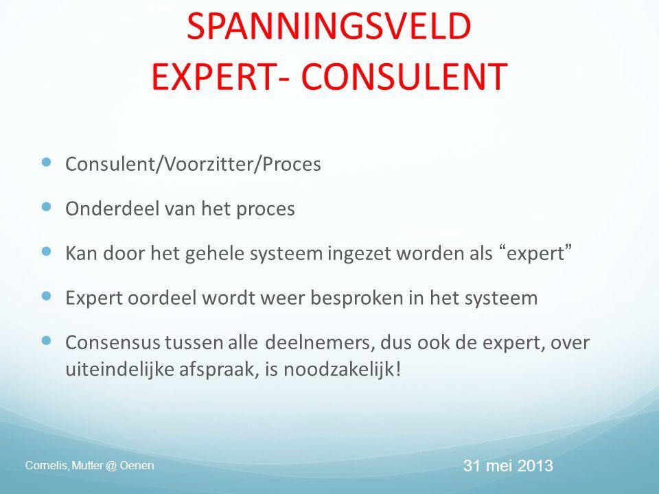 SPANNINGSVELD EXPERT- CONSULENT  Consulent/Voorzitter/Proces  Onderdeel van het proces  Kan door het gehele systeem ingezet worden als expert  Expert oordeel wordt weer besproken in het systeem  Consensus tussen alle deelnemers, dus ook de expert, over uiteindelijke afspraak, is noodzakelijk.