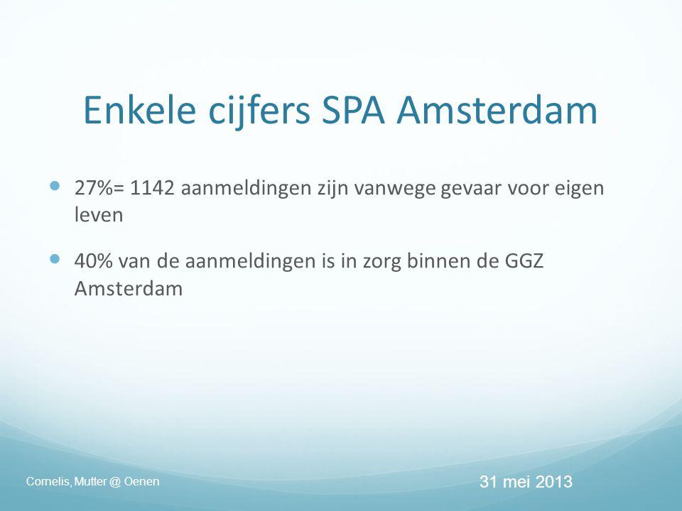 Enkele cijfers SPA Amsterdam  27%= 1142 aanmeldingen zijn vanwege gevaar voor eigen leven  40% van de aanmeldingen is in zorg binnen de GGZ Amsterdam 31 mei 2013 Cornelis, Mutter @ Oenen