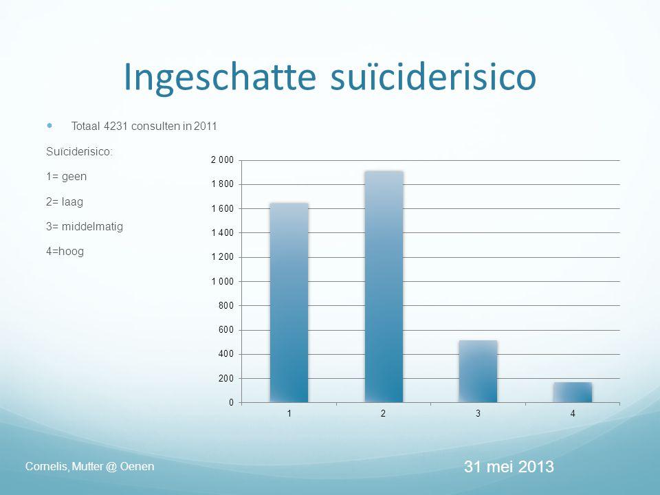 Ingeschatte suïciderisico  Totaal 4231 consulten in 2011 Suïciderisico: 1= geen 2= laag 3= middelmatig 4=hoog 31 mei 2013 Cornelis, Mutter @ Oenen