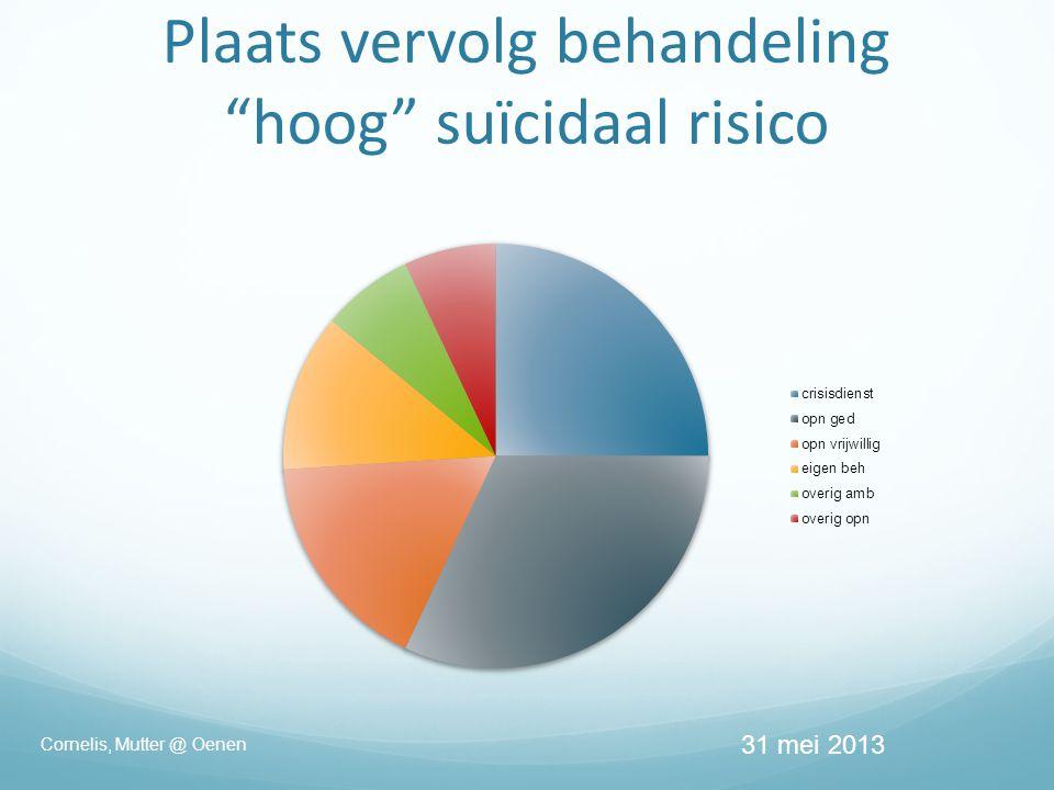 Plaats vervolg behandeling hoog suïcidaal risico 31 mei 2013 Cornelis, Mutter @ Oenen