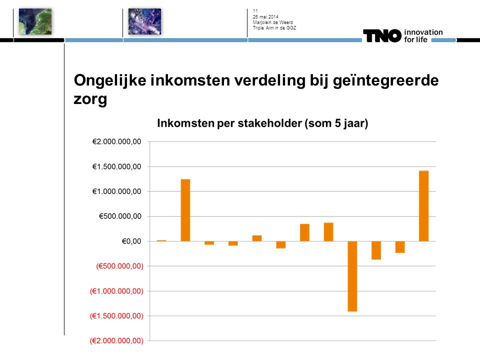 Ongelijke inkomsten verdeling bij geïntegreerde zorg 26 mei 2014 Marjolein de Weerd Triple Aim in de GGZ 11