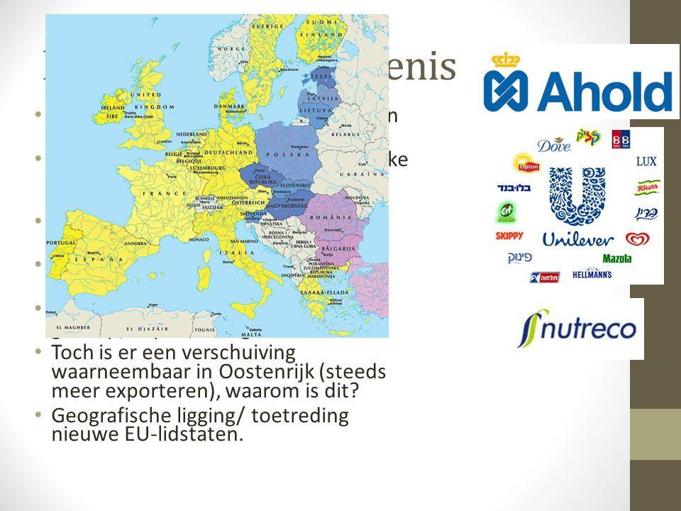 Economische betekenis • Directe bijdrage van de landbouw aan het BBP is slechts 2%; • Maar: Nederland heeft een belangrijke voedingsmiddelen verwerkin