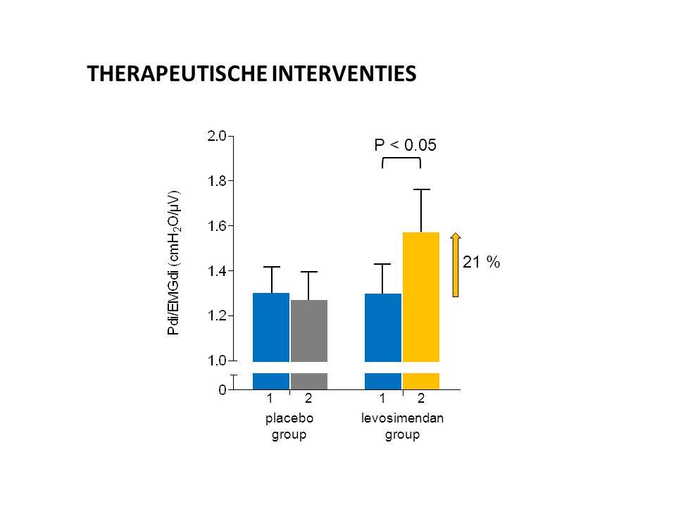 21 % P < 0.05 1212 placebo group levosimendan group THERAPEUTISCHE INTERVENTIES