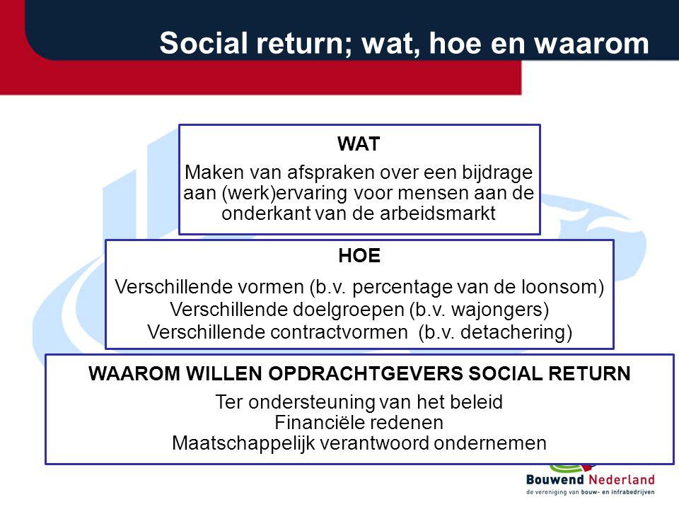 Social return; wat, hoe en waarom WAT Maken van afspraken over een bijdrage aan (werk)ervaring voor mensen aan de onderkant van de arbeidsmarkt HOE Verschillende vormen (b.v.