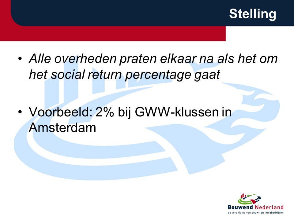 Stelling •Alle overheden praten elkaar na als het om het social return percentage gaat •Voorbeeld: 2% bij GWW-klussen in Amsterdam