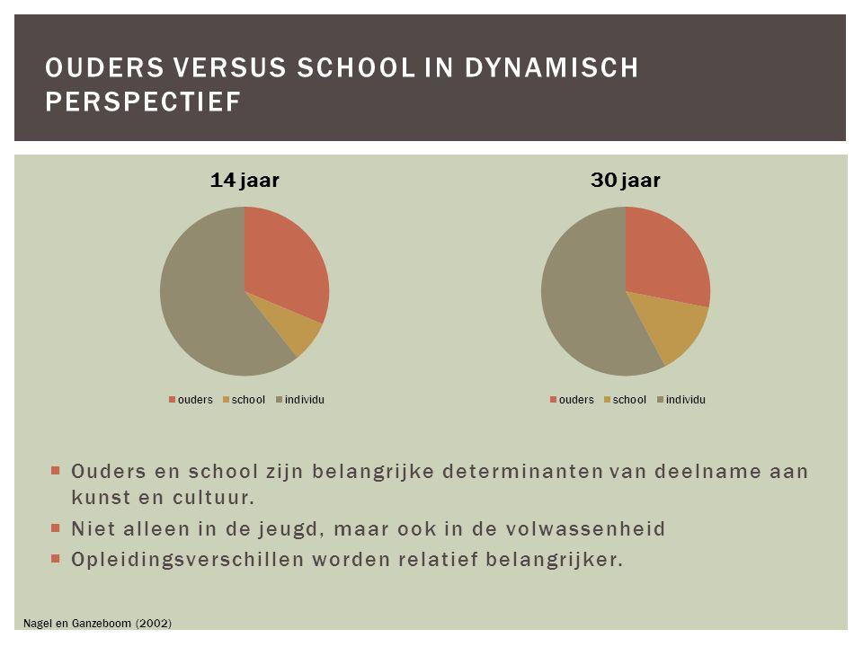  Ouders en school zijn belangrijke determinanten van deelname aan kunst en cultuur.  Niet alleen in de jeugd, maar ook in de volwassenheid  Opleidi
