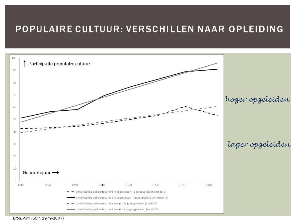 POPULAIRE CULTUUR: VERSCHILLEN NAAR OPLEIDING hoger opgeleiden lager opgeleiden Bron: AVO (SCP, 1979-2007) ↑ Participatie populaire cultuur Geboorteja
