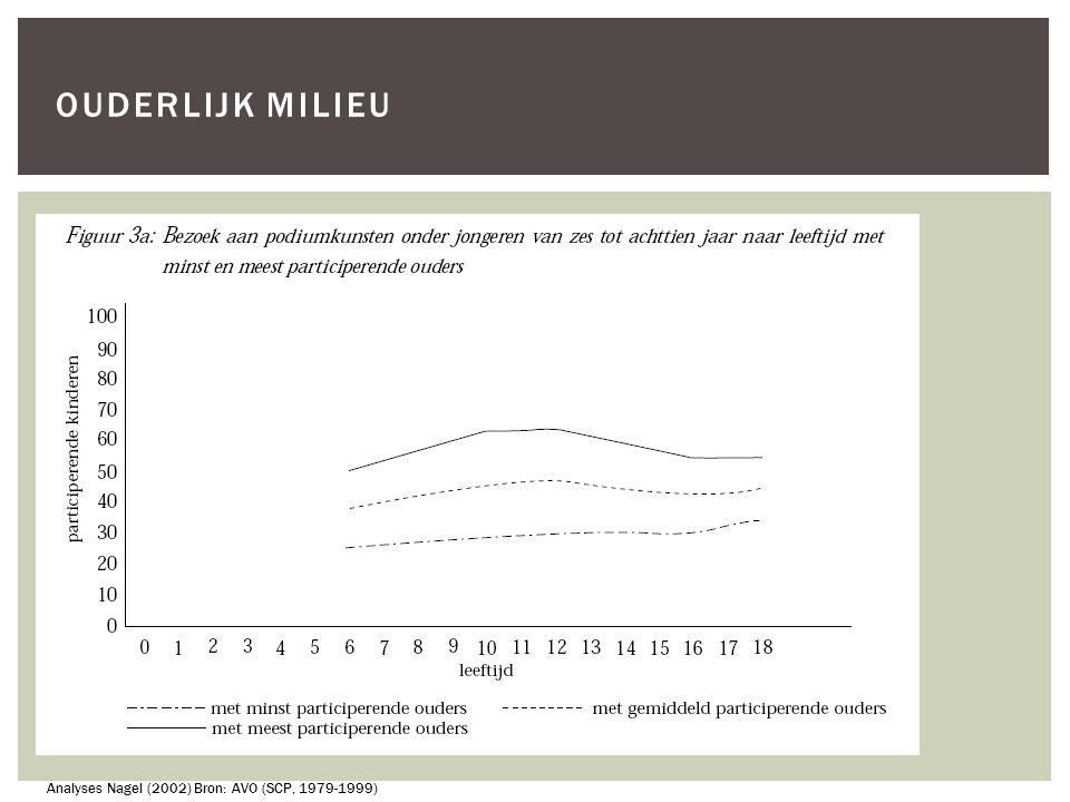 Analyses Nagel (2002) Bron: AVO (SCP, 1979-1999)