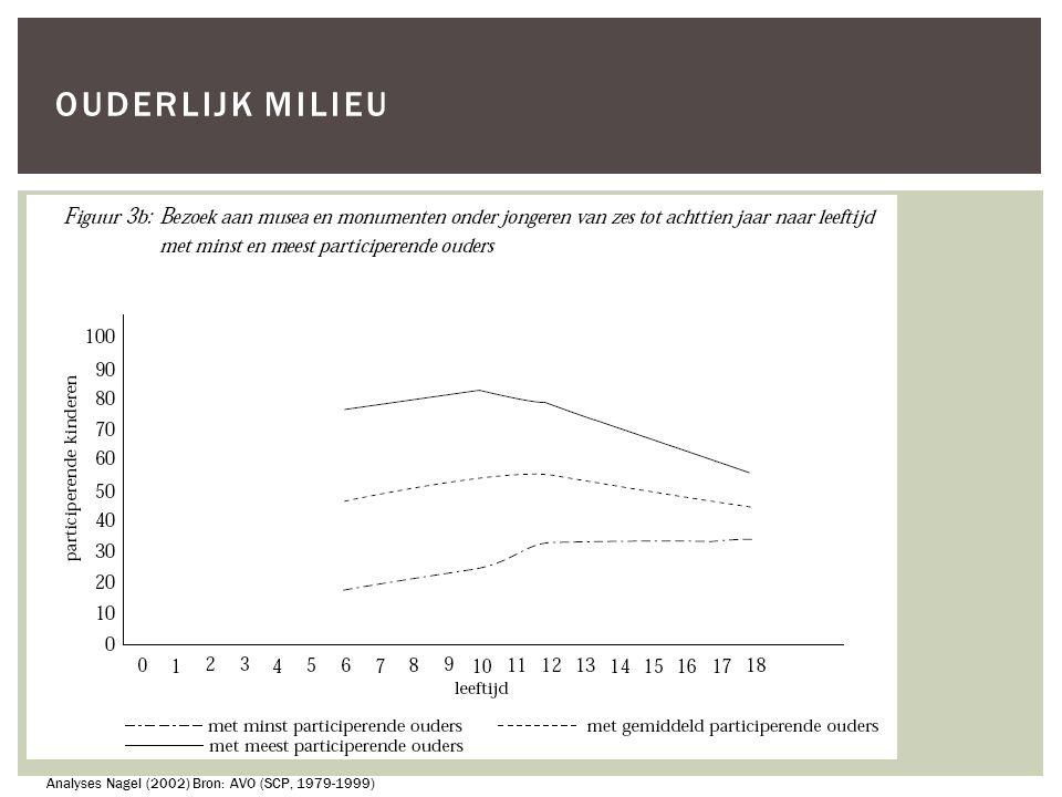 OUDERLIJK MILIEU Analyses Nagel (2002) Bron: AVO (SCP, 1979-1999)