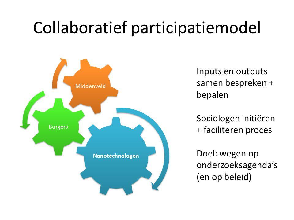 Collaboratief participatiemodel Nanotechnologen Burgers Middenveld Inputs en outputs samen bespreken + bepalen Sociologen initiëren + faciliteren proc