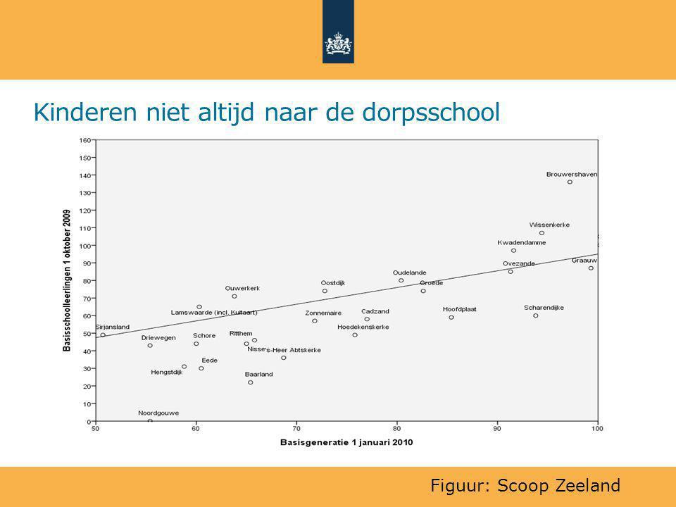 Kinderen niet altijd naar de dorpsschool Figuur: Scoop Zeeland