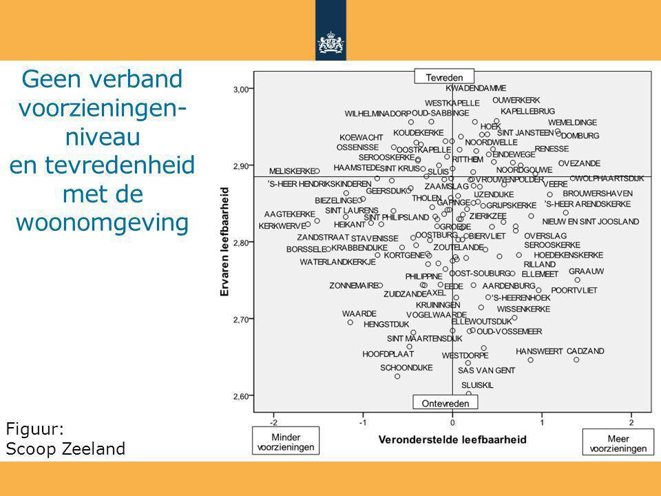 Geen verband voorzieningen- niveau en tevredenheid met de woonomgeving Figuur: Scoop Zeeland