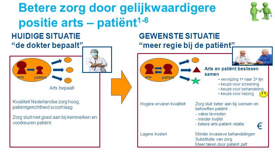 Hogere ervaren kwaliteit Zorg sluit beter aan bij wensen en behoeften patiënt : - vaker tevreden - minder twijfel - betere arts-patiënt relatie Lagere