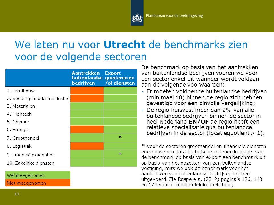 We laten nu voor Utrecht de benchmarks zien voor de volgende sectoren 11 De benchmark op basis van het aantrekken van buitenlandse bedrijven voeren we