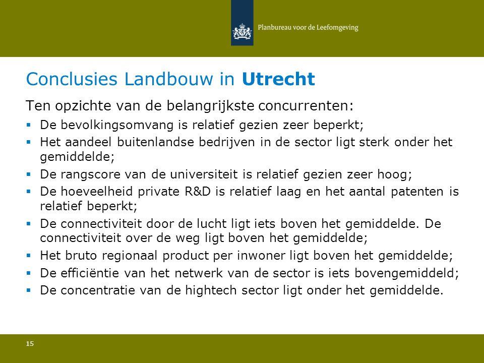 Conclusies Landbouw in Utrecht 15 Ten opzichte van de belangrijkste concurrenten:  De bevolkingsomvang is relatief gezien zeer beperkt; Het aandeel b