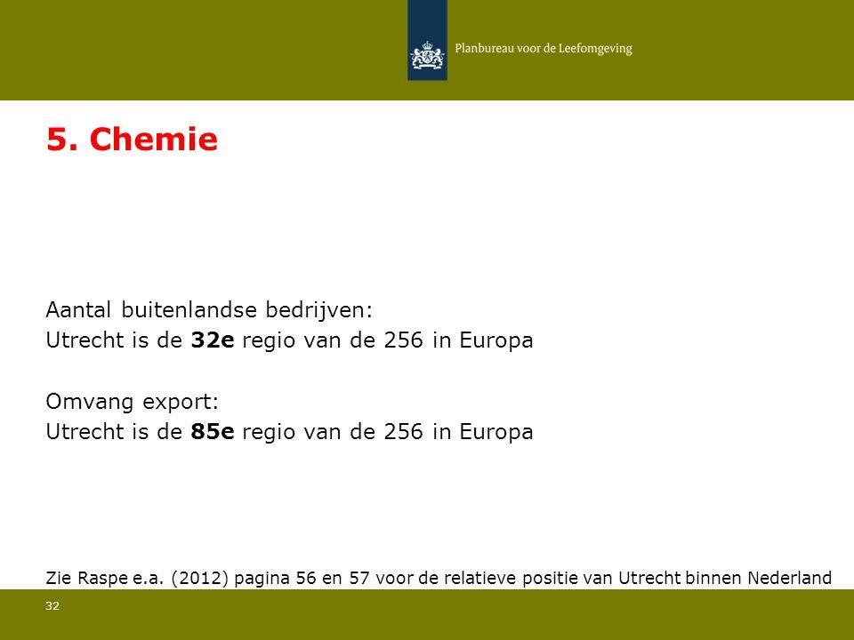 Aantal buitenlandse bedrijven: Utrecht is de 32e regio van de 256 in Europa 32 5. Chemie Omvang export: Utrecht is de 85e regio van de 256 in Europa Z