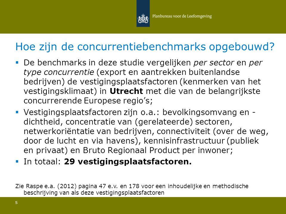  De investeringsagenda voor Utrecht bestaat vooral uit het handhaven van de goede factoren en het inlopen of compenseren van het gat wat er is t.o.v.