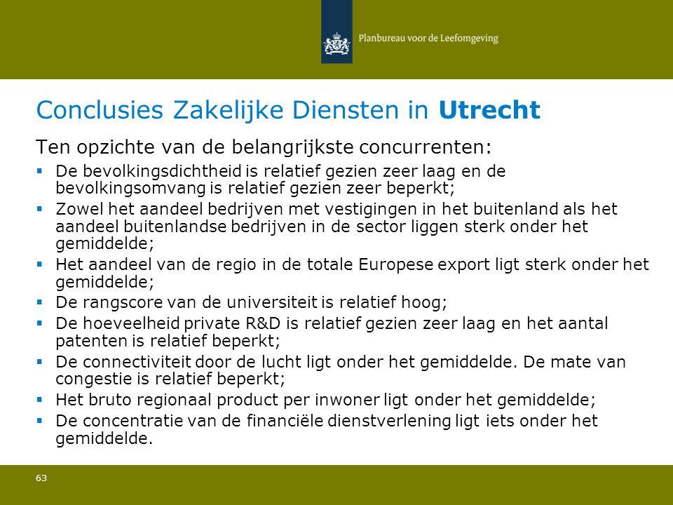 Conclusies Zakelijke Diensten in Utrecht 63 Ten opzichte van de belangrijkste concurrenten:  De bevolkingsdichtheid is relatief gezien zeer laag en d