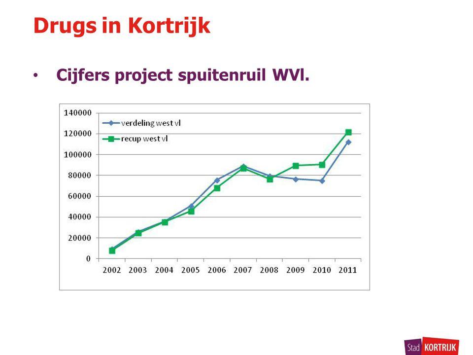 • Cijfers project spuitenruil WVl. Drugs in Kortrijk