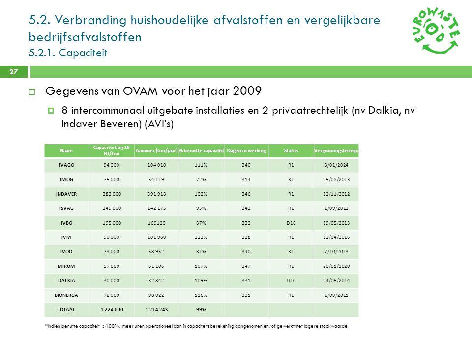 5.2. Verbranding huishoudelijke afvalstoffen en vergelijkbare bedrijfsafvalstoffen 5.2.1. Capaciteit 27  Gegevens van OVAM voor het jaar 2009  8 int