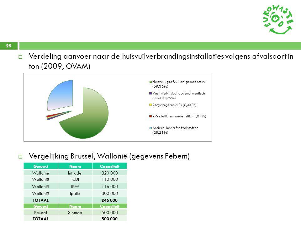 29  Verdeling aanvoer naar de huisvuilverbrandingsinstallaties volgens afvalsoort in ton (2009, OVAM)  Vergelijking Brussel, Wallonië (gegevens Febe