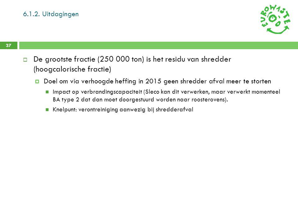 6.1.2. Uitdagingen 37  De grootste fractie (250 000 ton) is het residu van shredder (hoogcalorische fractie)  Doel om via verhoogde heffing in 2015