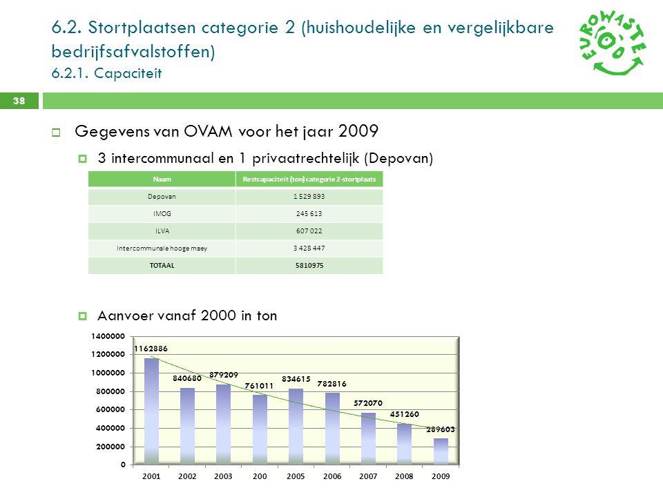 6.2. Stortplaatsen categorie 2 (huishoudelijke en vergelijkbare bedrijfsafvalstoffen) 6.2.1. Capaciteit 38  Gegevens van OVAM voor het jaar 2009  3