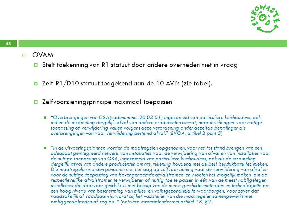 43  OVAM:  Stelt toekenning van R1 statuut door andere overheden niet in vraag  Zelf R1/D10 statuut toegekend aan de 10 AVI's (zie tabel).  Zelfvo