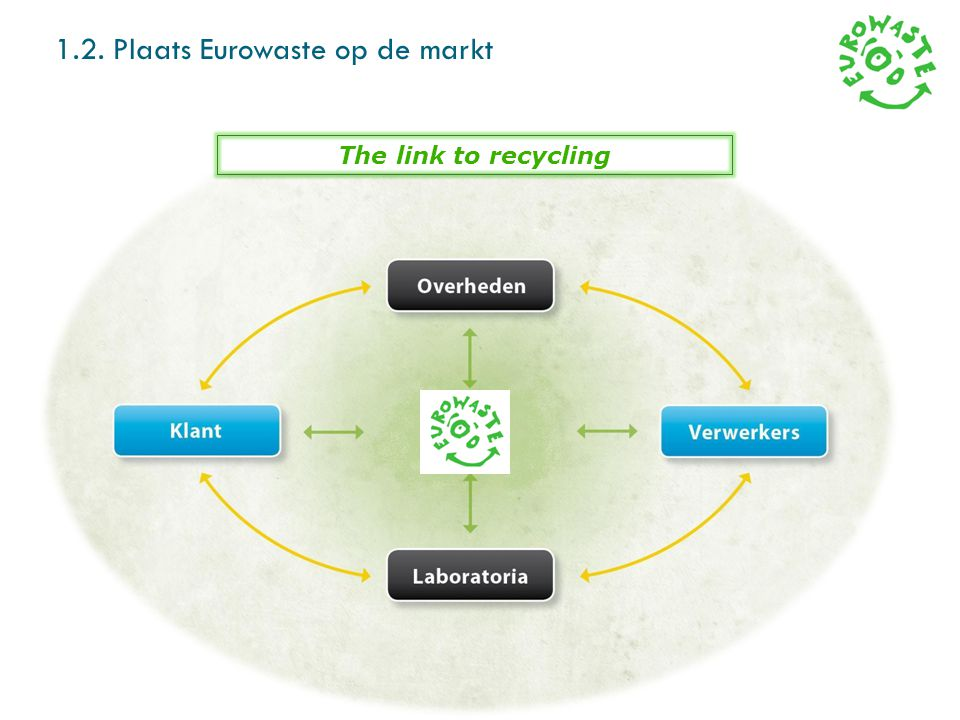The link to recycling 1.3. Wat doet Eurowaste 7