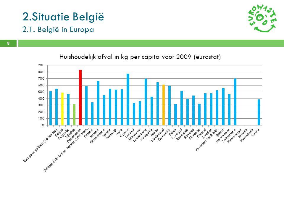 2.Situatie België 2.1. België in Europa 8