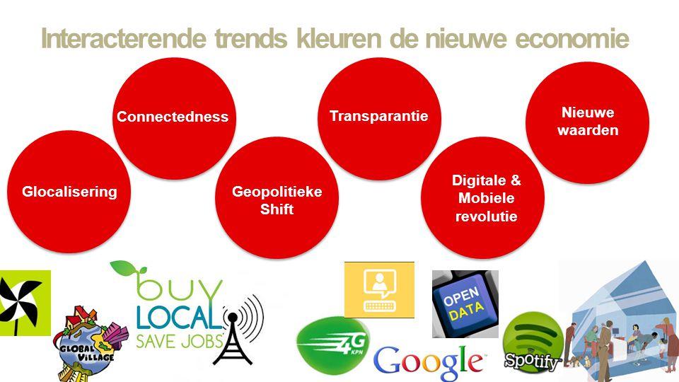 Interacterende trends kleuren de nieuwe economie Transparantie Nieuwe waarden Geopolitieke Shift Glocalisering Connectedness Transparantie Geopolitiek