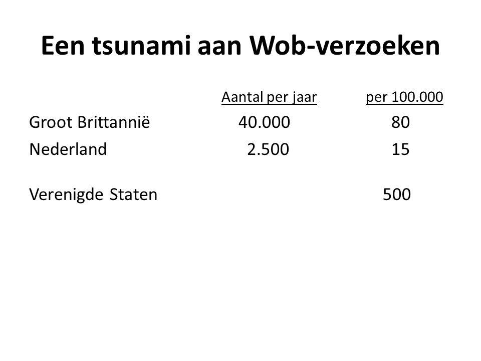 Een tsunami aan Wob-verzoeken Aantal per jaarper 100.000 Groot Brittannië 40.000 80 Nederland 2.500 15 Verenigde Staten 500